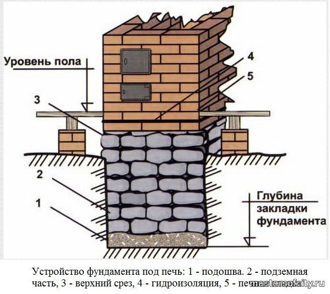 Теплоизоляции фундаментов пеноплэкс